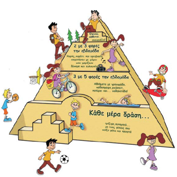 pyramide physical activity